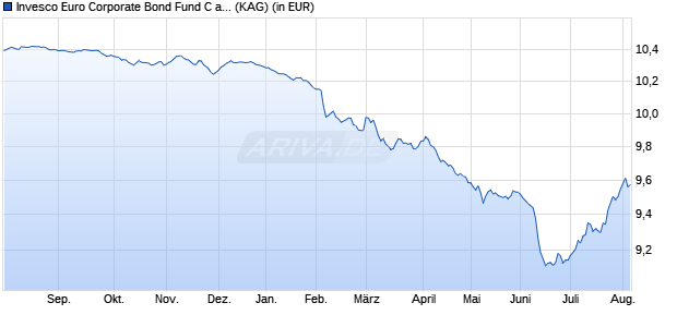 Performance des Invesco Euro Corporate Bond Fund C aussch. (WKN A14WVZ, ISIN LU1252823429)