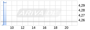 Telefonica Realtime-Chart