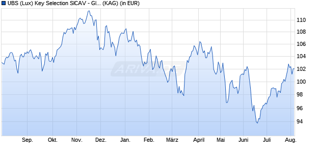 Performance des UBS GL.ALL.EUR Fonds (WKN A14XE0, ISIN LU0423401628)