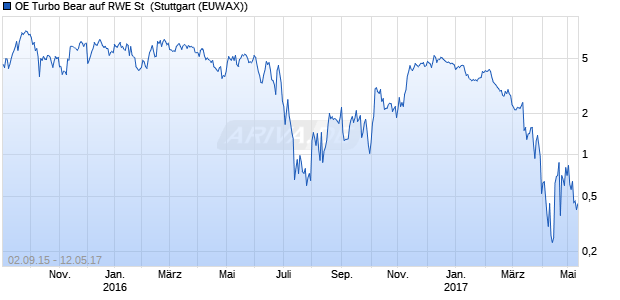 OE Turbo Bear auf RWE St [Citigroup Global Markets . (WKN: CW4AS8) Chart