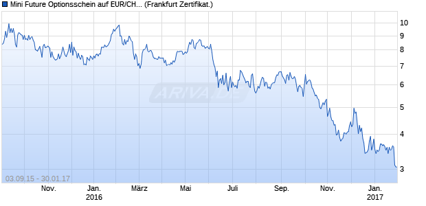 Mini Future Optionsschein auf EUR/CHF [BNP Pariba. (WKN: PS8W1X) Chart