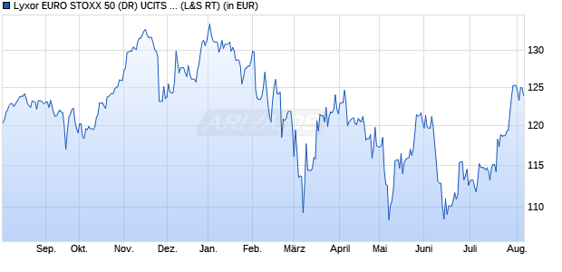 Performance des EuroStoxx 50 Dly Hdgd CHF Fonds (ISIN FR0012399731)