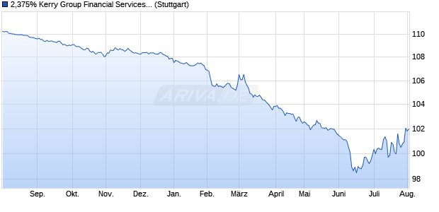 2,375% Kerry Group Financial Services 15/25 auf Fes. (WKN A1Z6CY, ISIN XS1288849471) Chart