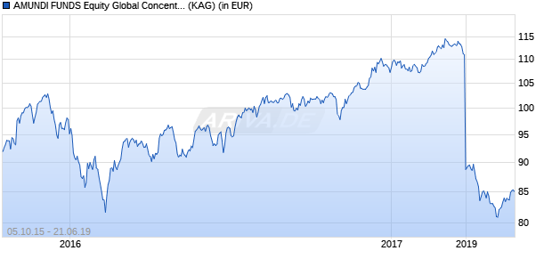 Performance des AMUNDI FUNDS Equity Global Concentrated - MU (C) Fonds (WKN A1108P, ISIN LU1050466777)