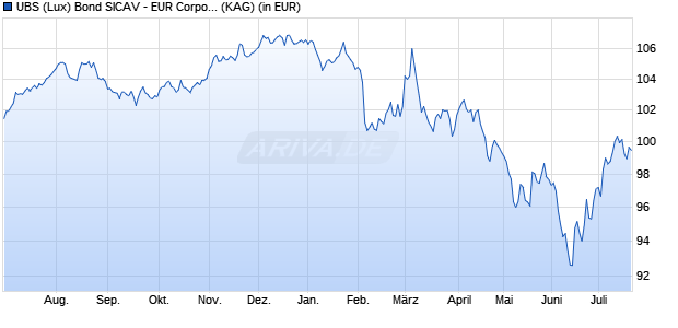 Performance des UBS EUR CORP. Fonds (WKN A14XD6, ISIN LU1240773892)
