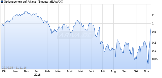 Optionsschein auf Allianz [Citigroup Global Markets D. (WKN: CW4ZMY) Chart