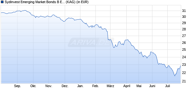 Performance des Sydinvest Emerging Market Bonds B EUR Acc h Fonds (WKN A14XYB, ISIN DK0060646206)