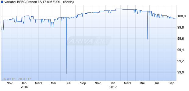 variabel HSBC France 15/17 auf EURIBOR 3M (WKN A1Z649, ISIN FR0012979375) Chart