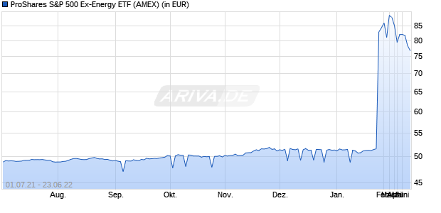 Performance des ProShares S&P 500 Ex-Energy ETF (ISIN US74347B5811)