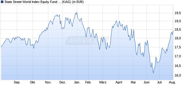 Performance des State Street World Index Equity Fund P (WKN A14XZ7, ISIN LU1159234803)