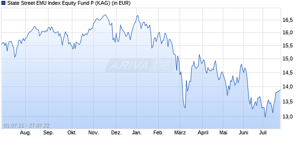Performance des State Street EMU Index Equity Fund P (WKN A14YMH, ISIN LU1159238036)
