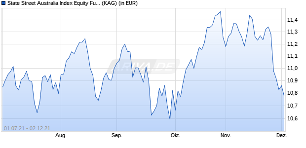 Performance des State Street Australia Index Equity Fund P (WKN A14Z5F, ISIN LU1159240289)