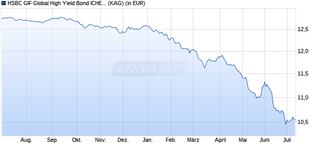 Performance des HSBC GIF Global High Yield Bond ICHEUR Fonds (WKN A1W4WL, ISIN LU0850060707)