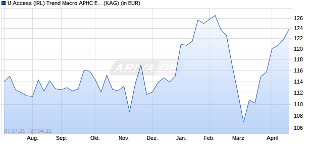 Performance des INVESTMENT Fonds (WKN A14PQX, ISIN IE00BNHKZQ42)