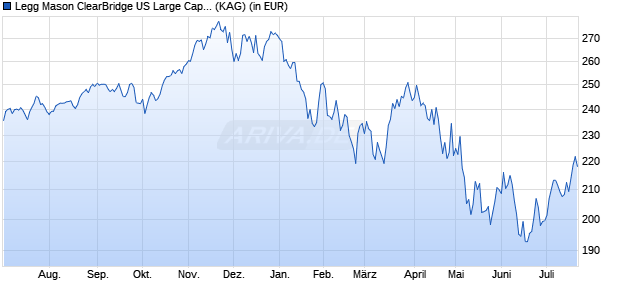 Performance des Legg Mason ClearBridge US Large Cap Growth Fund X USD Acc. (WKN A14NQ2, ISIN IE00BVG1NY86)