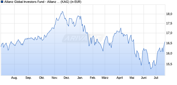 Performance des ALL.INCOME A.GR Fonds (WKN A14V8V, ISIN LU1255915586)