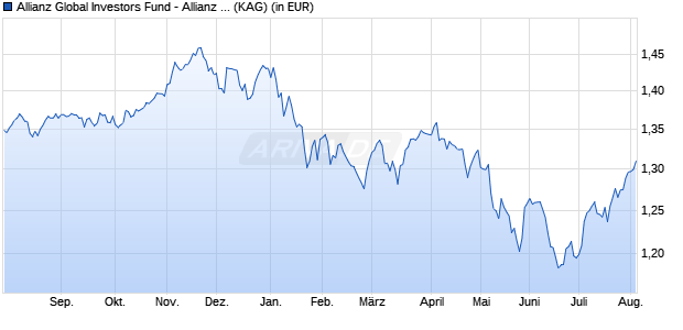 Performance des ALL.INCOME A.GR Fonds (WKN A14V8X, ISIN LU1255915743)