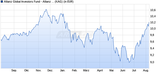 Performance des ALL.INCOME A.GR Fonds (WKN A14V8Y, ISIN LU1255915826)