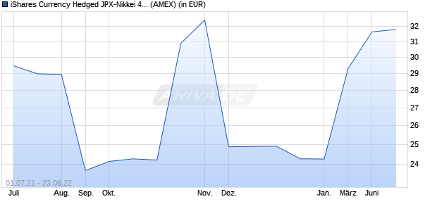 Performance des iShares Currency Hedged JPX-Nikkei 400 ETF (ISIN US46435G7227)