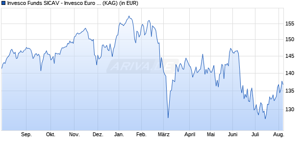 Performance des INVESCO EURO EQ Fonds (WKN A140H6, ISIN LU1240328812)