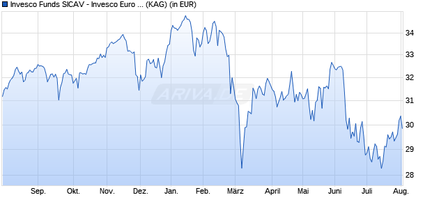 Performance des INVESCO EURO EQ Fonds (WKN A140H7, ISIN LU1240329117)