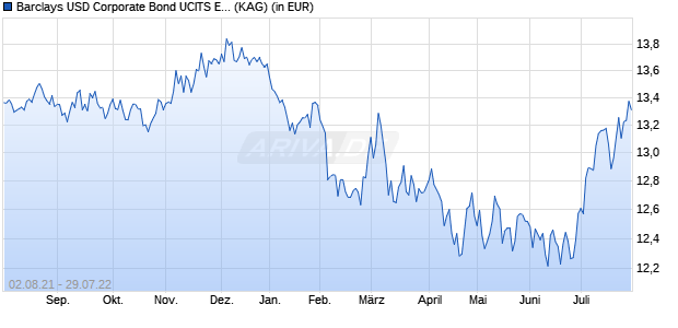 Performance des Barclays USD Corporate Bond UCITS ETF (DR) 1D (WKN A14XH5, ISIN IE00BZ036H21)