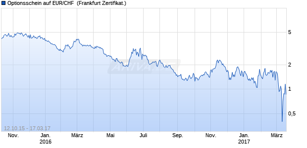 Optionsschein auf EUR/CHF [Vontobel Financial Pro. (WKN: VS5RNZ) Chart