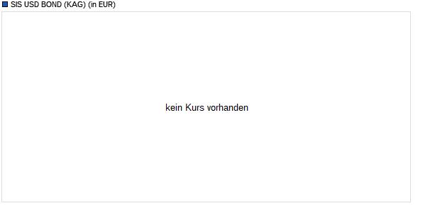 Performance des SIS USD BOND Fonds (WKN A140A5, ISIN LU1281939873)