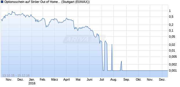 Optionsschein auf Ströer Out of Home Media [DZ Ban. (WKN: DG7673) Chart