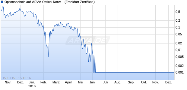 Optionsschein auf ADVA Optical Network [DZ Bank AG] (WKN: DG78DE) Chart
