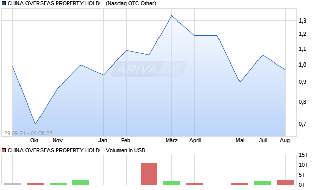 CHINA OVERSEAS PROPERTY HOLD HKD NPV Aktie Chart