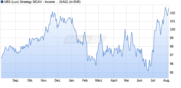 Performance des UBS INCOME Fonds (WKN A14Z2V, ISIN LU1240801776)