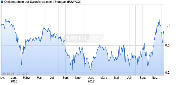 Optionsschein auf Salesforce.com  (WKN: SE1VN8) Chart