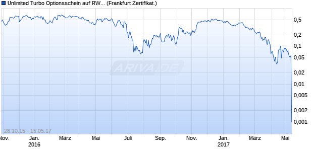 Unlimited Turbo Optionsschein auf RWE St [BNP Pari. (WKN: PB0G0H) Chart