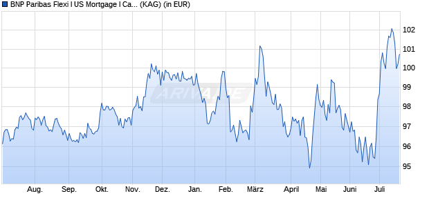 Performance des BNP US MORTGAGE Fonds (WKN A1409R, ISIN LU1080341909)