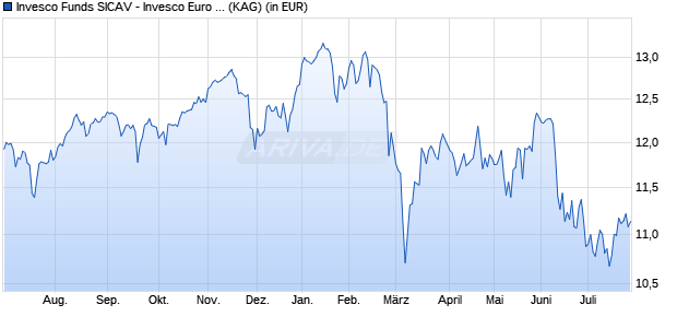 Performance des INV.EUR EQUITY Fonds (WKN A141Z5, ISIN LU1240328903)