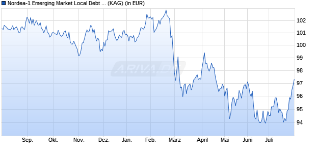 Performance des Nordea-1 Emerging Market Local Debt Fund Plus BP-EUR (WKN A142YP, ISIN LU1160612104)