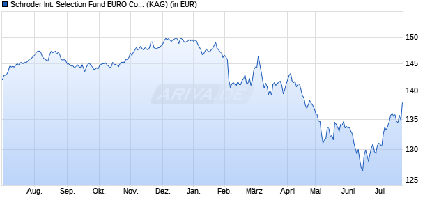 Performance des SIS EUR CORP.BD Fonds (WKN A14237, ISIN LU1309081013)