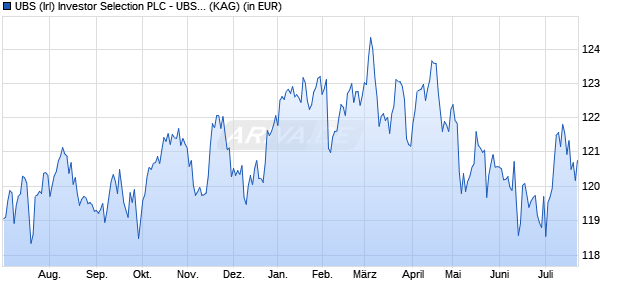 Performance des UBS SEL.MON.MKT Fonds (WKN A14S0D, ISIN IE00BWX5KL67)