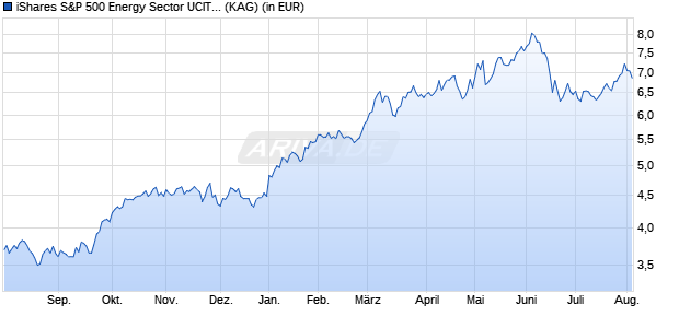 Performance des iShares S&P 500 Energy Sector UCITS ETF (WKN A142NX, ISIN IE00B42NKQ00)
