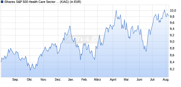 Performance des iShares S&P 500 Health Care Sector UCITS ETF (WKN A142NZ, ISIN IE00B43HR379)