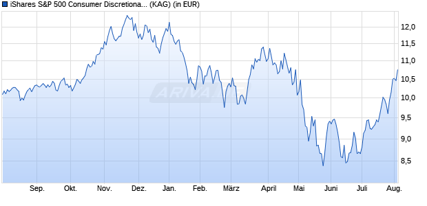 Performance des iShares S&P 500 Consumer Discretionary Sector UCITS ETF (WKN A142NV, ISIN IE00B4MCHD36)