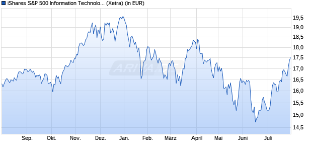 Performance des iShares S&P 500 Information Technology Sector UCITS ETF (WKN A142N1, ISIN IE00B3WJKG14)