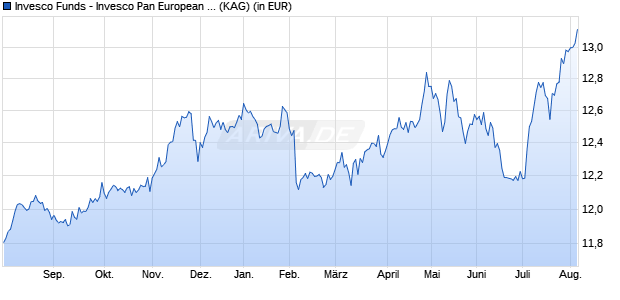 Performance des INVESCO PAN EU. Fonds (WKN A143D0, ISIN LU1297946748)