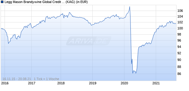 Performance des Legg Mason Brandywine Global Credit Opportunities Fund A Euro Acc. (Hgd) (WKN A14XG0, ISIN IE00BYSFF105)