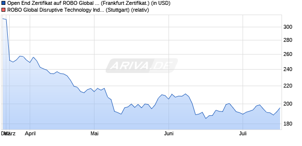 Open End Zertifikat auf Alpha 8 Global Disruptive  [UB. (WKN: UBS2RU) Chart