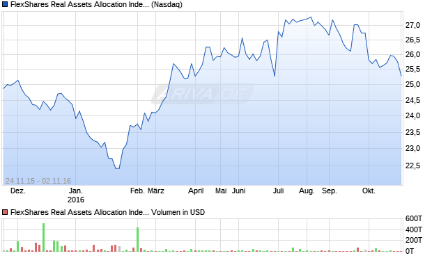 FlexShares Real Assets Allocation Index Fund Aktie Chart