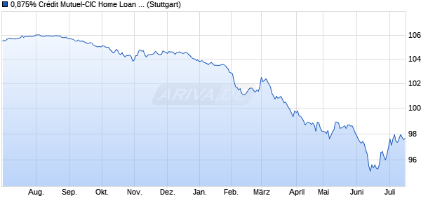 0,875% Crédit Mutuel-CIC Home Loan 15/26 auf Fest. (WKN A18VHH, ISIN FR0013065117) Chart