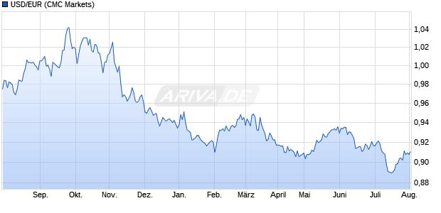 euro us dollar devisen