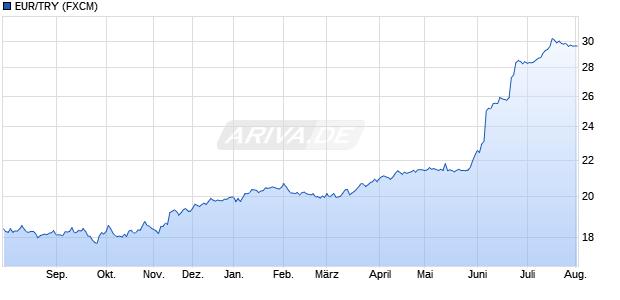 EUR/TRY (Euro / Türkische Lira) Währung Chart